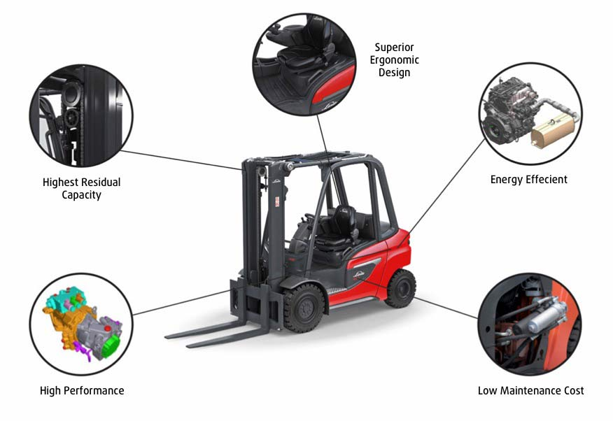 Linde 1202 Features